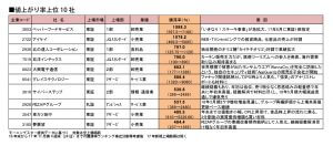 「爆上げ」株銘柄トップ10