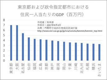 日本の発展には「教育投資」「規制撤廃」が不可欠