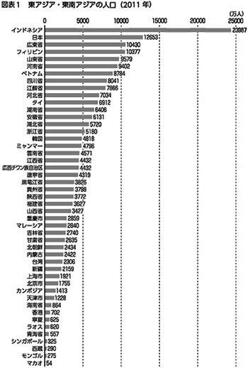 東アジア・東南アジアの人口(2011年)