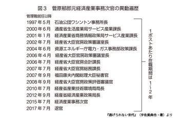 図)経産省の菅原郁郎元次官の異動遍歴