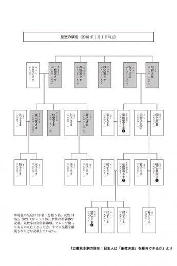皇室の構成図(2018年1月1日現在 『立憲君主制の現在:日本人は「象徴天皇」を維持できるか』より)