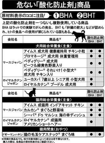 危ない「酸化防止剤」商品