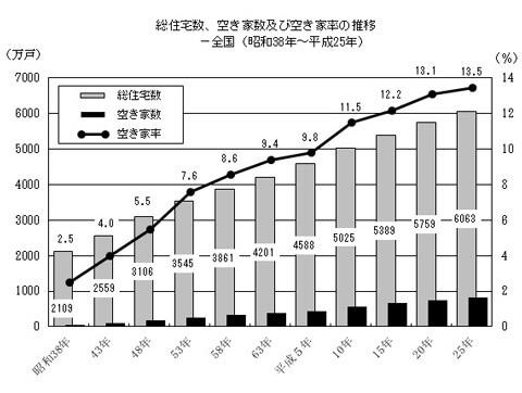 平成25年度住宅・土地統計調査