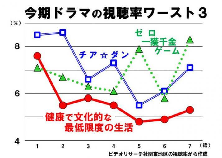 ワースト3の視聴率比較