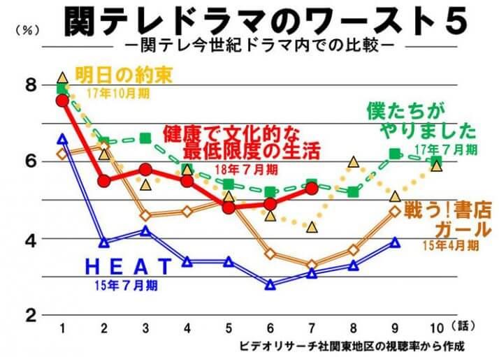 関テレドラマのワースト5