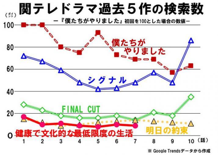 関テレドラマ過去5作の検索数