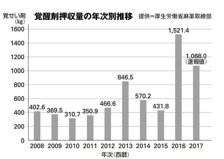 覚醒剤押収量の年次別推移(提供=厚生労働省麻薬取締部)