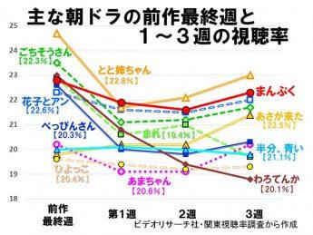 (図1)主な朝ドラの前作最終週と1~3週の視聴率