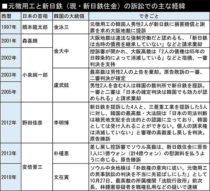 元徴用工と新日鉄(現・新日鉄住金)の訴訟での主な経緯