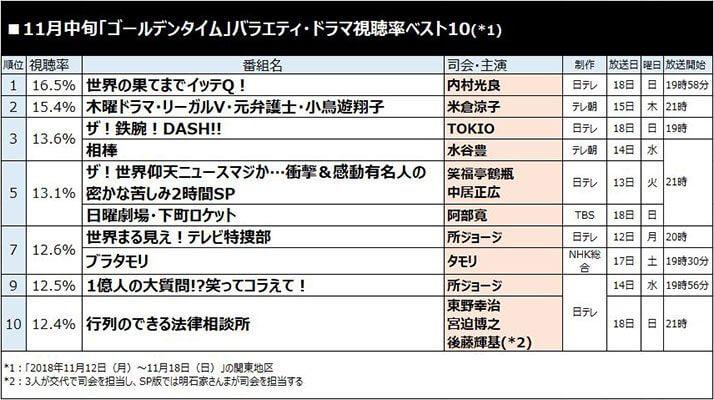 11月中旬「ゴールデンタイム」バラエティ・ドラマ視聴率ベスト10