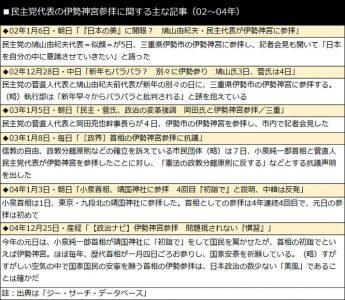 民主党代表の伊勢神宮参拝に関する主な記事(02〜04年)