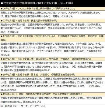 民主党代表の伊勢神宮参拝に関する主な記事(06〜19年)