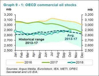 2019年原油価格:2018年「見誤り」から分析する「シェール」「先物」動向