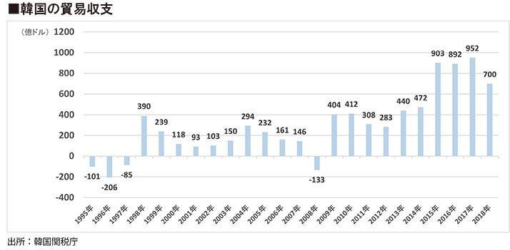 韓国の貿易収支