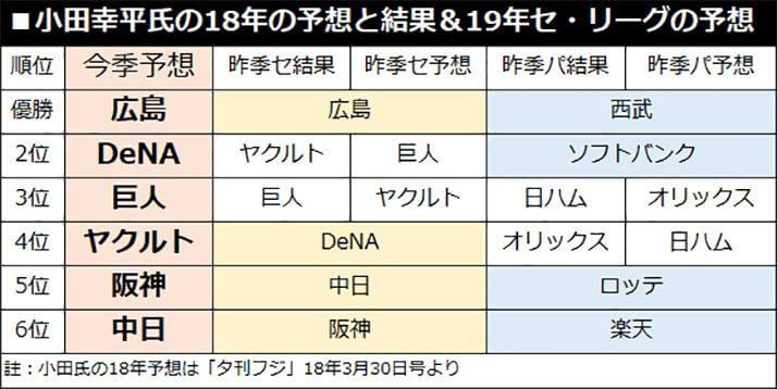小田幸平氏の18年の予想と結果&19年セ・リーグの予想
