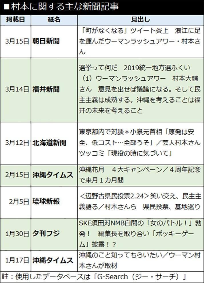 村本に関する主な新聞記事
